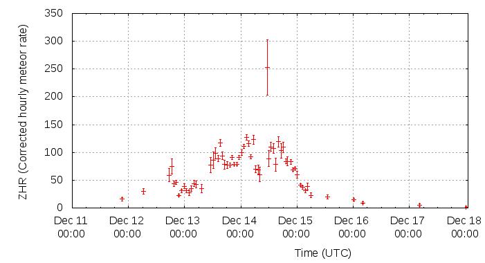 Wykres aktywności Geminidów w 2014 roku, pokazujący wysoką aktywność noc przed i po maksimum. (wg.: www.imo.net)