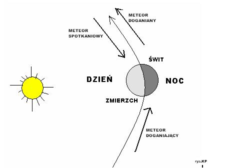 meteorypodstawyspotkaniowy