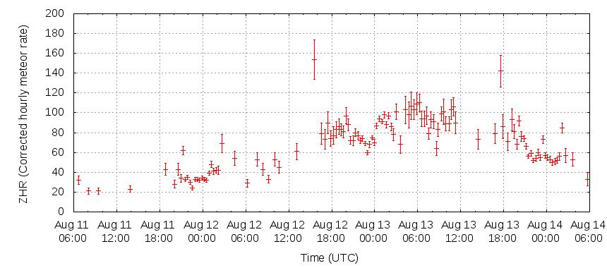 Wykres aktywności Perseidów w 2015 roku.